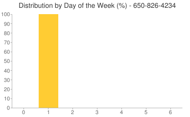 Distribution By Day 650-826-4234